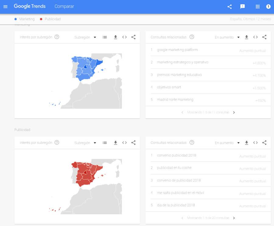 Comparativa Google trends